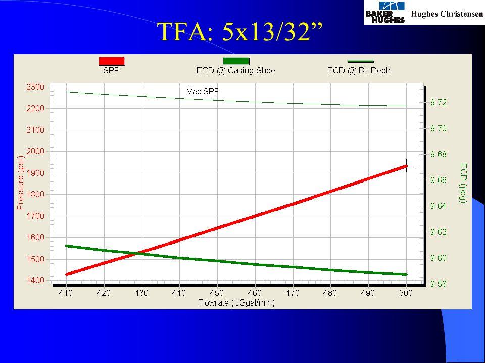 TFA: 5x13/32