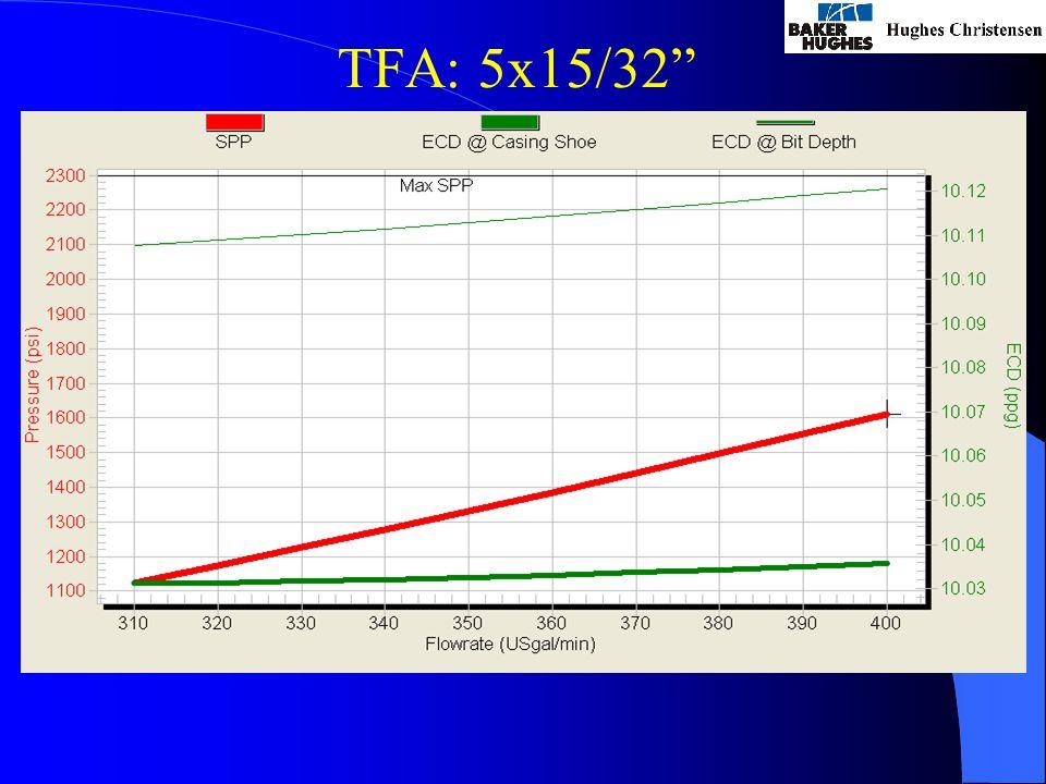 TFA: 5x15/32