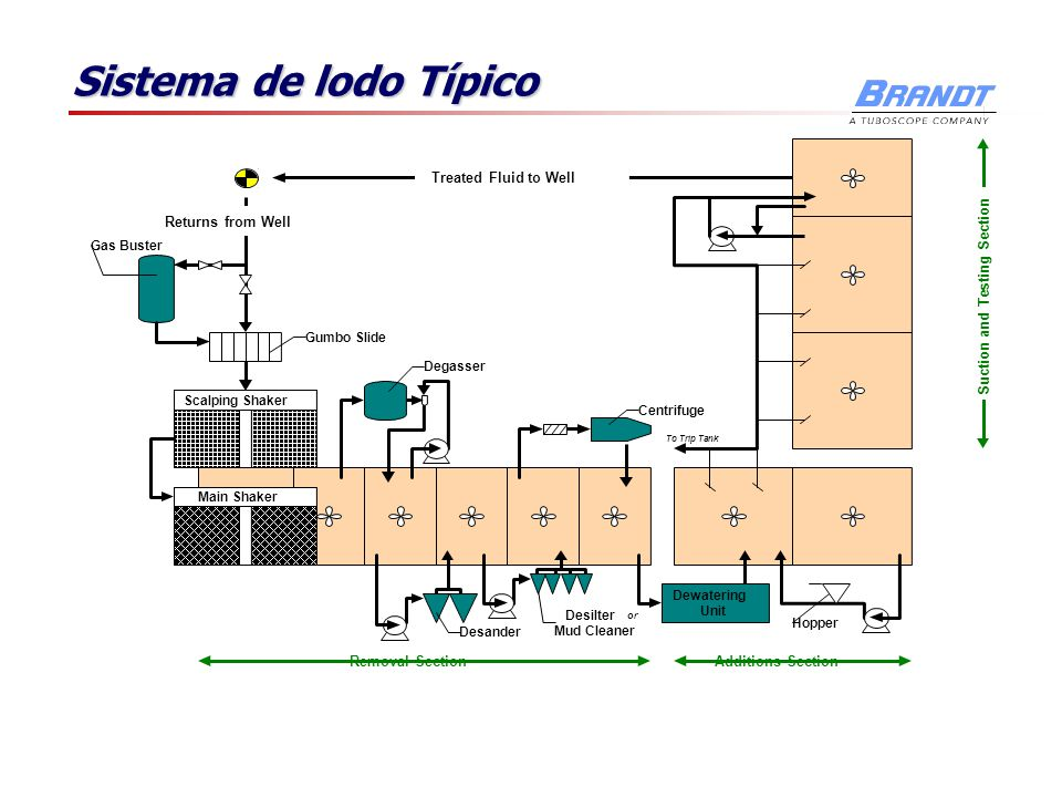 Sistema de lodo Típico Removal SectionAdditions Section Suction and Testing Section Returns from Well Treated Fluid to Well Gas Buster Gumbo Slide Scalping Shaker Main Shaker Desander Desilter or Mud Cleaner Centrifuge Dewatering Unit Degasser To Trip Tank Hopper