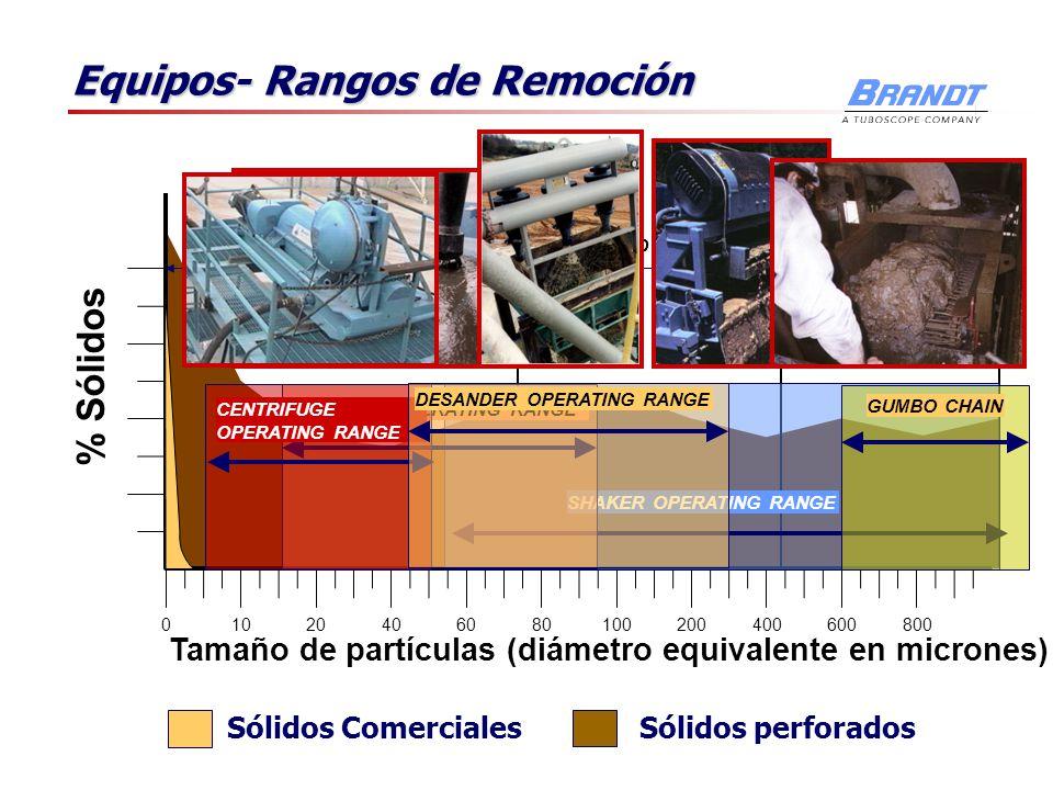 Sólidos perforados Equipos- Rangos de Remoción 01020406080100200400600800 % Sólidos Tamaño de partículas (diámetro equivalente en micrones) Sólidos Co