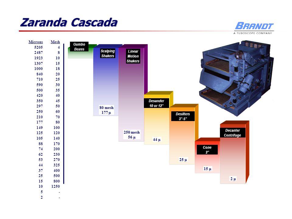 Zaranda Cascada Gumbo Boxes Microns 5205 2487 1923 1307 1000 840 710 590 500 420 350 297 250 210 177 149 125 105 88 74 62 53 44 37 25 15 10 5 2 Mesh 4