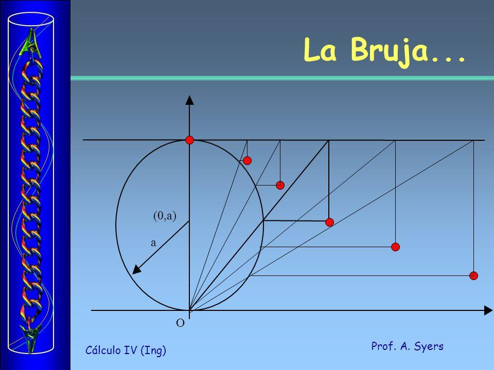 Prof. A. Syers Cálculo IV (Ing) La Bruja... (0,a) a O
