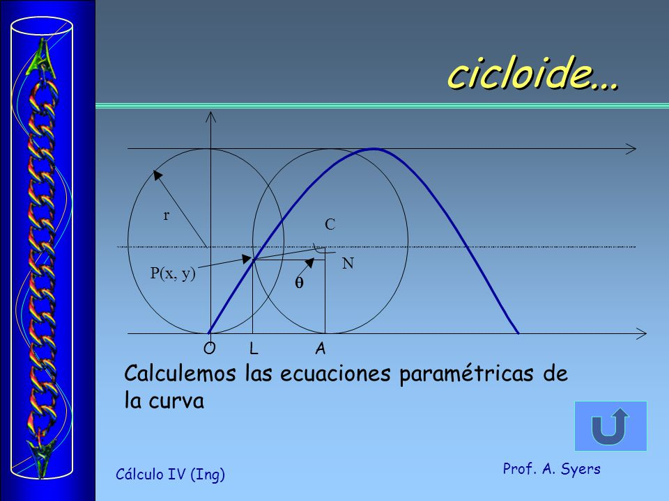 Prof.A. Syers Cálculo IV (Ing) C N P(x, y) r cicloide...