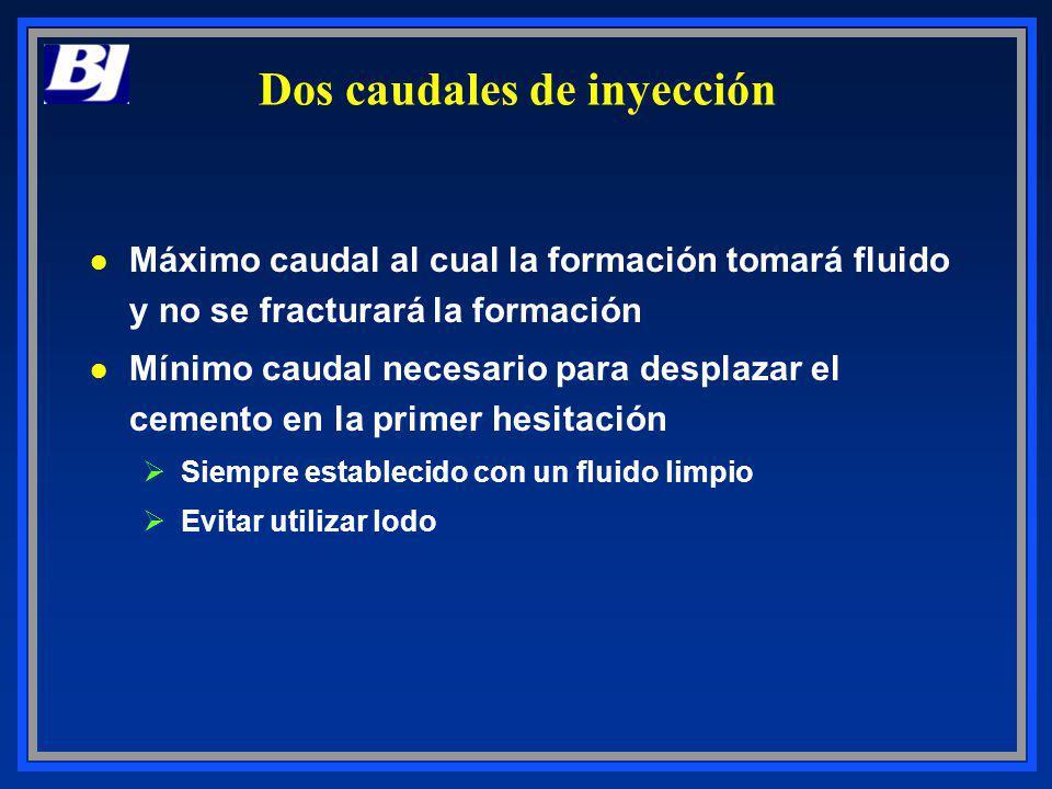 Dos caudales de inyección l Máximo caudal al cual la formación tomará fluido y no se fracturará la formación l Mínimo caudal necesario para desplazar