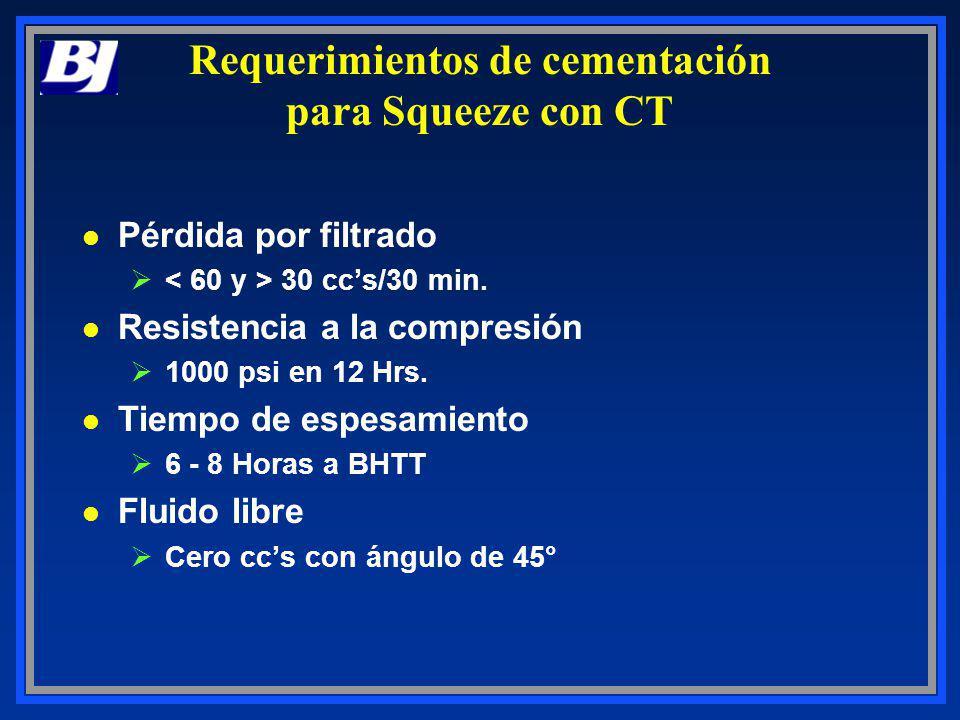 Requerimientos de cementación para Squeeze con CT l Pérdida por filtrado Ø 30 ccs/30 min. l Resistencia a la compresión Ø1000 psi en 12 Hrs. l Tiempo