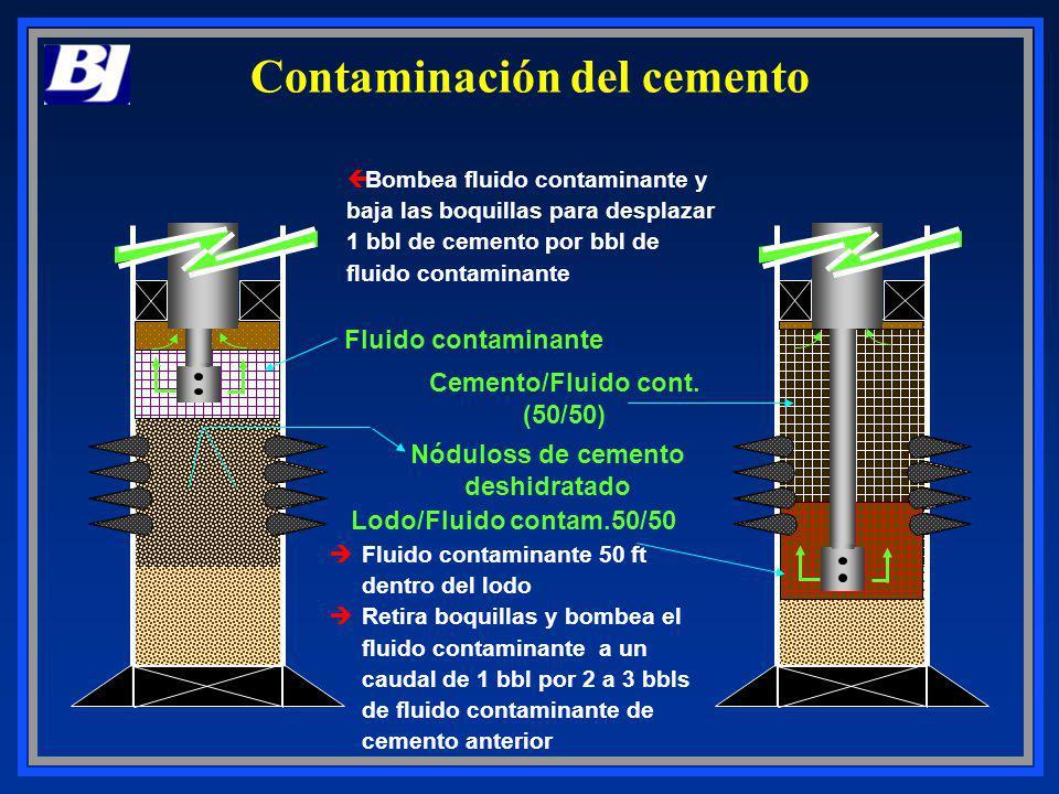 Contaminación del cemento Bombea fluido contaminante y baja las boquillas para desplazar 1 bbl de cemento por bbl de fluido contaminante Fluido contam