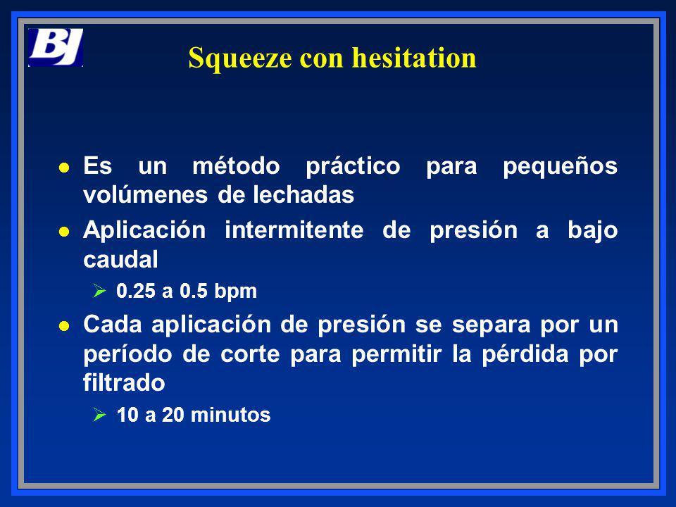 Squeeze con hesitation l Es un método práctico para pequeños volúmenes de lechadas l Aplicación intermitente de presión a bajo caudal Ø0.25 a 0.5 bpm