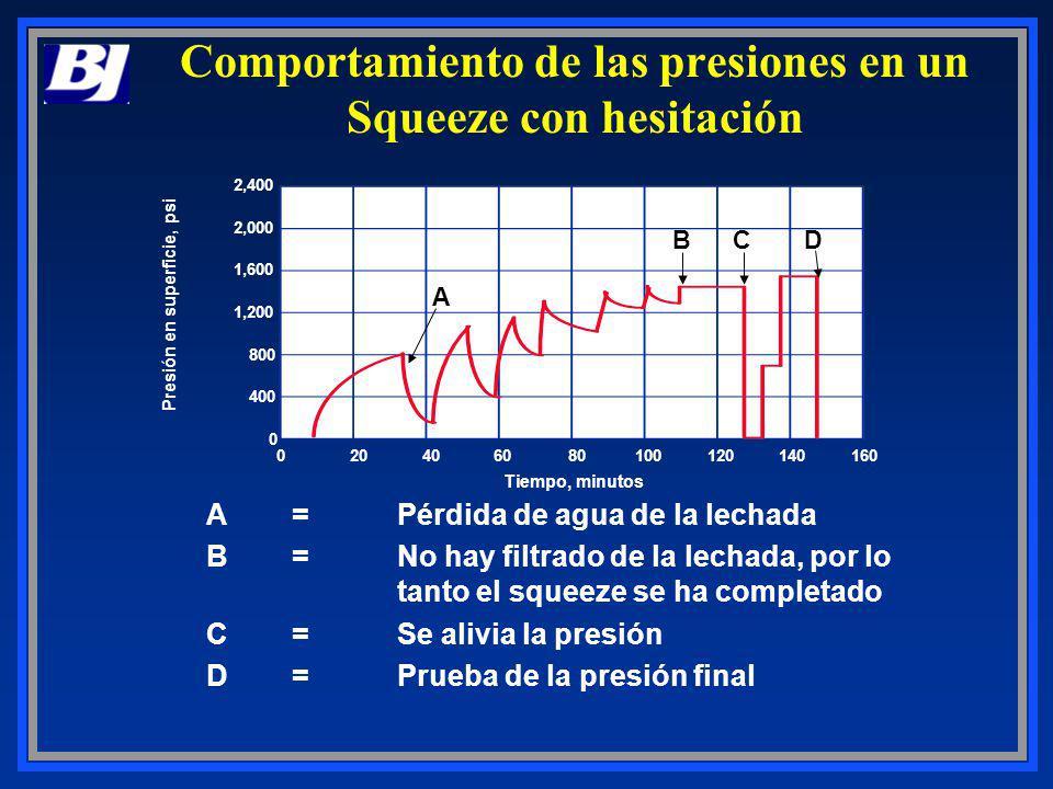 2,400 2,000 1,600 1,200 800 400 0 020406080100120140160 Presión en superficie, psi Tiempo, minutos A BCD Comportamiento de las presiones en un Squeeze