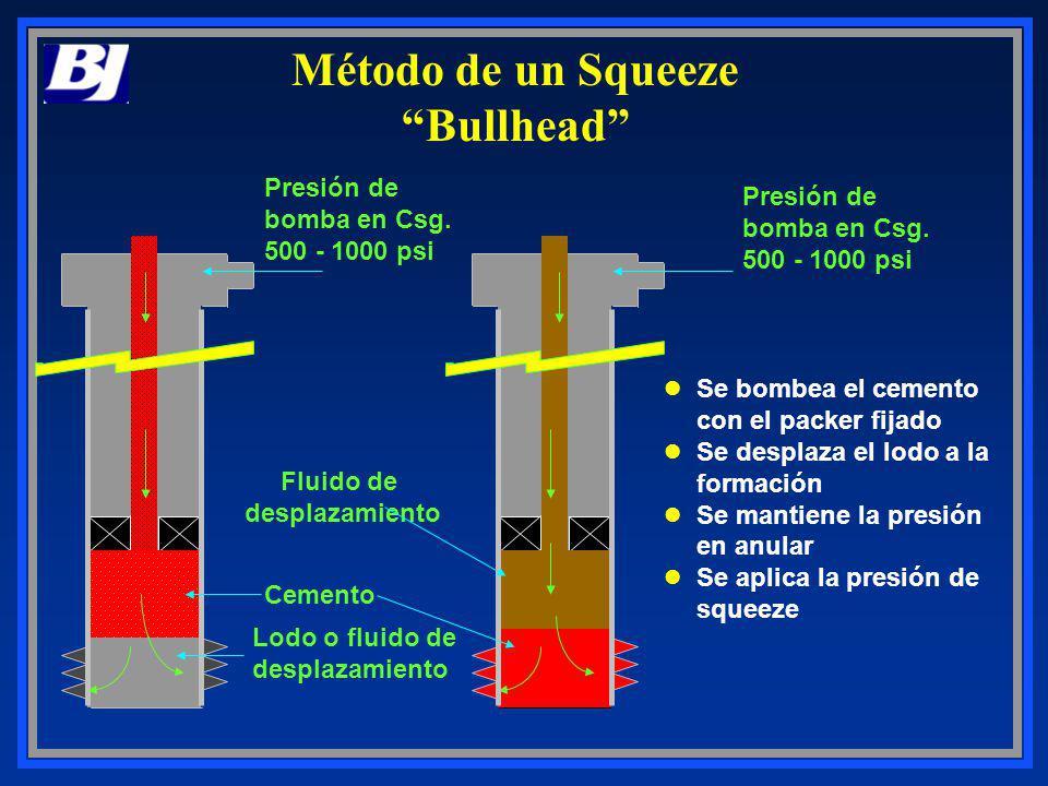 Método de un Squeeze Bullhead Presión de bomba en Csg. 500 - 1000 psi Cemento Fluido de desplazamiento Lodo o fluido de desplazamiento Se bombea el ce