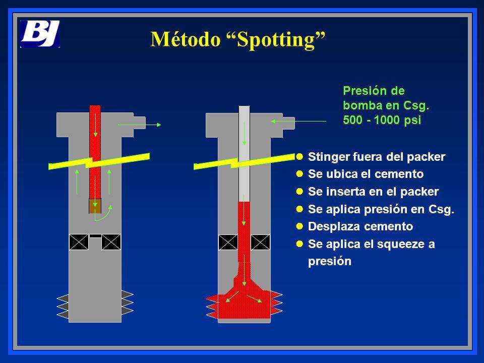 Método Spotting Stinger fuera del packer Se ubica el cemento Se inserta en el packer Se aplica presión en Csg. Desplaza cemento Se aplica el squeeze a