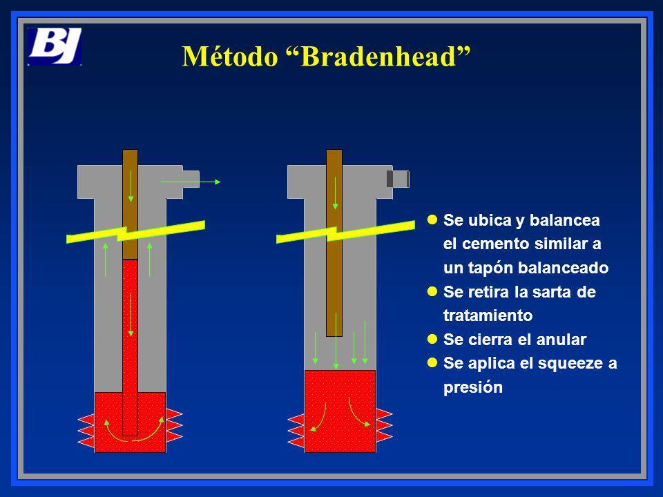 Método Bradenhead Se ubica y balancea el cemento similar a un tapón balanceado Se retira la sarta de tratamiento Se cierra el anular Se aplica el sque