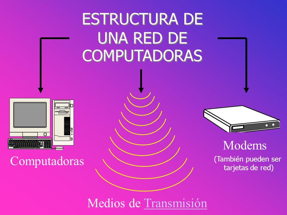 ESTRUCTURA DE UNA RED DE COMPUTADORAS ESTRUCTURA DE UNA RED DE COMPUTADORAS Computadoras Modems Medios de Transmisión (También pueden ser tarjetas de