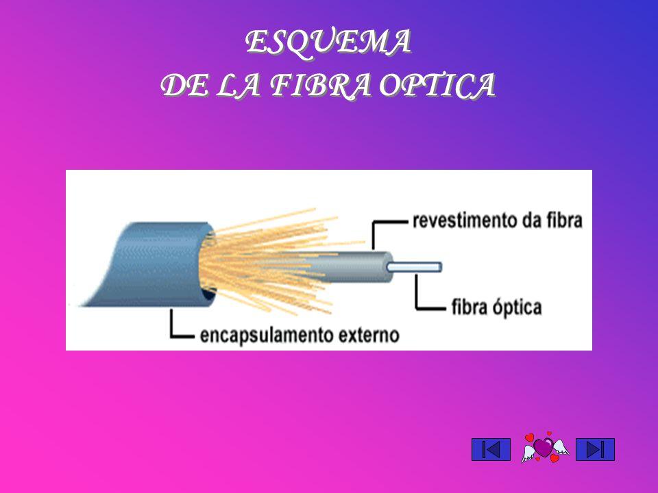 ESQUEMA DE LA FIBRA OPTICA ESQUEMA DE LA FIBRA OPTICA