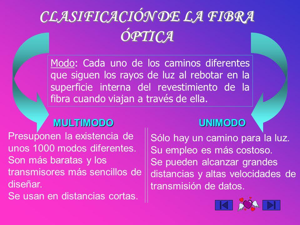 CLASIFICACIÓN DE LA FIBRA ÓPTICA UNIMODOMULTIMODO Modo: Cada uno de los caminos diferentes que siguen los rayos de luz al rebotar en la superficie int