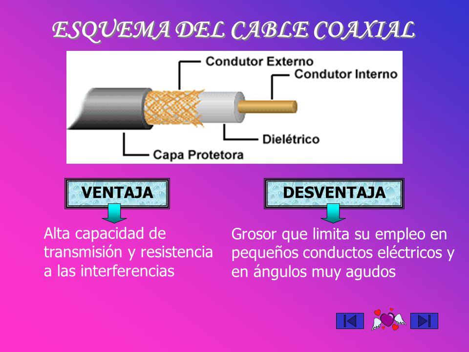 ESQUEMA DEL CABLE COAXIAL VENTAJADESVENTAJA Alta capacidad de transmisión y resistencia a las interferencias Grosor que limita su empleo en pequeños c