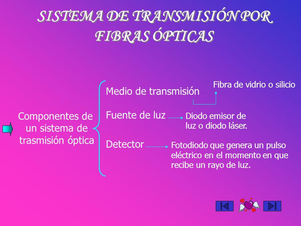SISTEMA DE TRANSMISIÓN POR FIBRAS ÓPTICAS Componentes de un sistema de trasmisión óptica Medio de transmisión Fuente de luz Detector Fibra de vidrio o