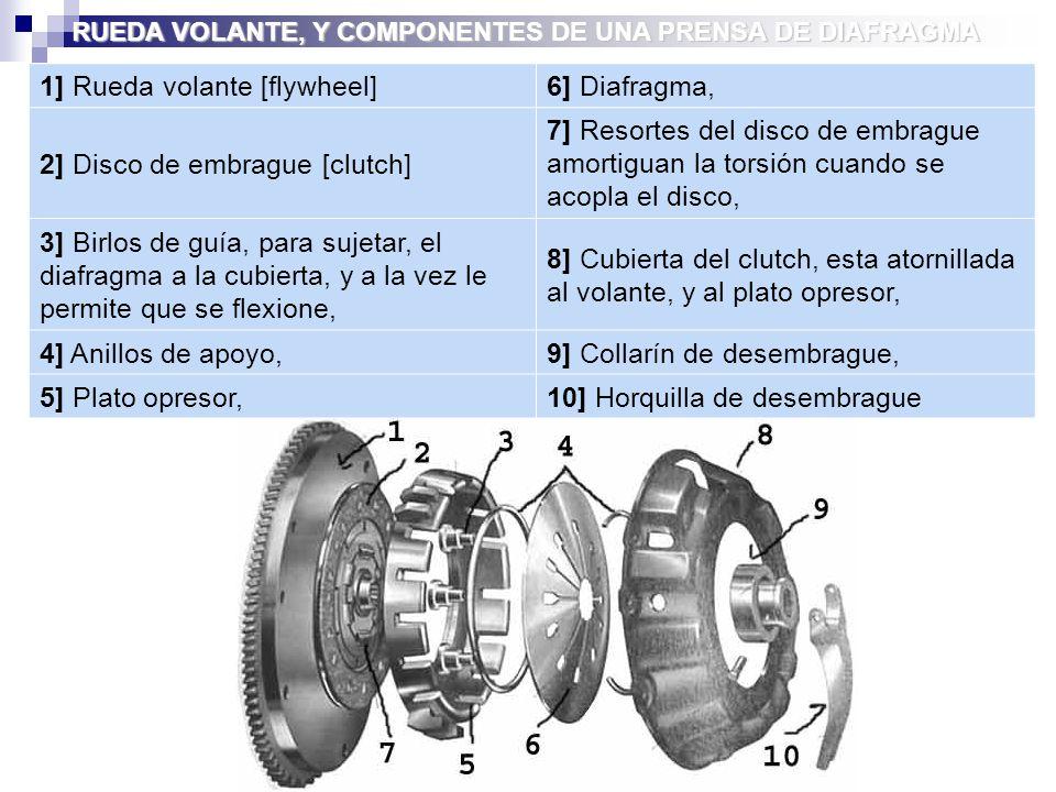 1] Rueda volante [flywheel]6] Diafragma, 2] Disco de embrague [clutch] 7] Resortes del disco de embrague amortiguan la torsión cuando se acopla el disco, 3] Birlos de guía, para sujetar, el diafragma a la cubierta, y a la vez le permite que se flexione, 8] Cubierta del clutch, esta atornillada al volante, y al plato opresor, 4] Anillos de apoyo,9] Collarín de desembrague, 5] Plato opresor,10] Horquilla de desembrague RUEDA VOLANTE, Y COMPONENTES DE UNA PRENSA DE DIAFRAGMA
