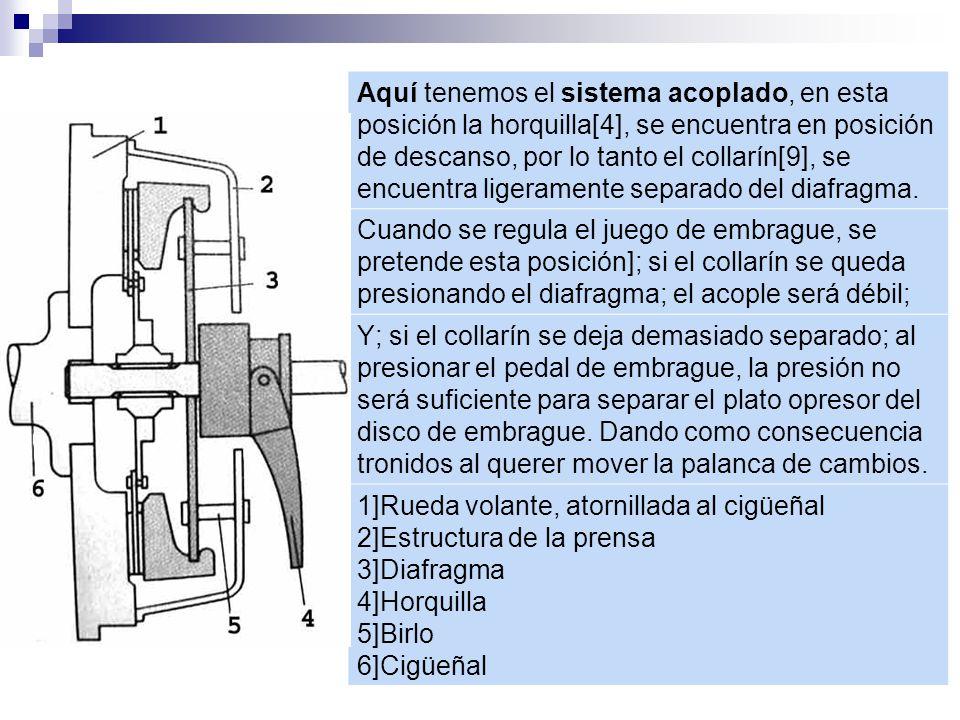 Aquí tenemos el sistema acoplado, en esta posición la horquilla[4], se encuentra en posición de descanso, por lo tanto el collarín[9], se encuentra ligeramente separado del diafragma.