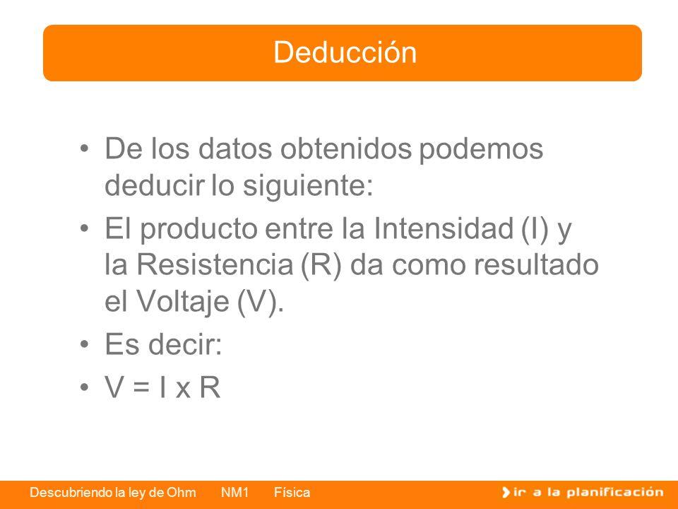 Descubriendo la ley de Ohm NM1 Física De los datos obtenidos podemos deducir lo siguiente: El producto entre la Intensidad (I) y la Resistencia (R) da