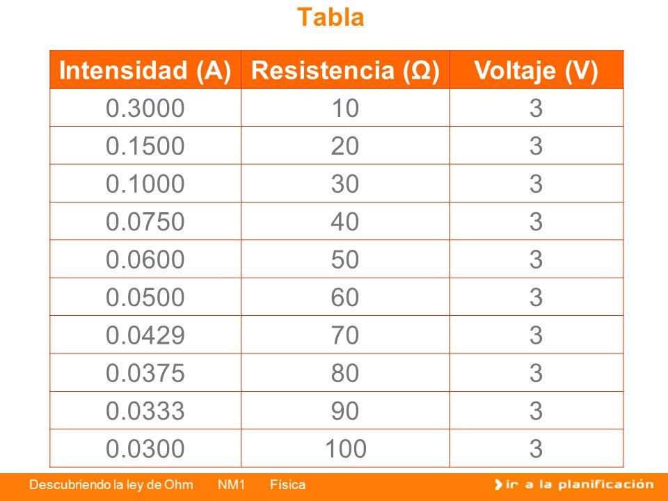 Descubriendo la ley de Ohm NM1 Física Intensidad (A)Resistencia (Ω)Voltaje (V) 0.3000103 0.1500203 0.1000303 0.0750403 0.0600503 0.0500603 0.0429703 0