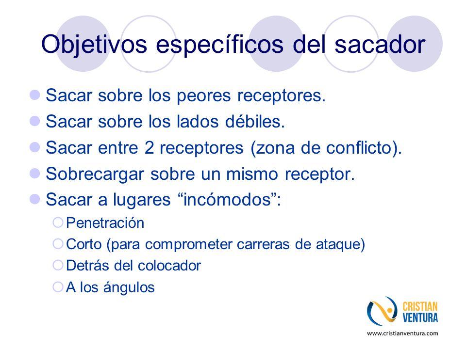 Objetivos específicos del sacador Sacar sobre los peores receptores. Sacar sobre los lados débiles. Sacar entre 2 receptores (zona de conflicto). Sobr