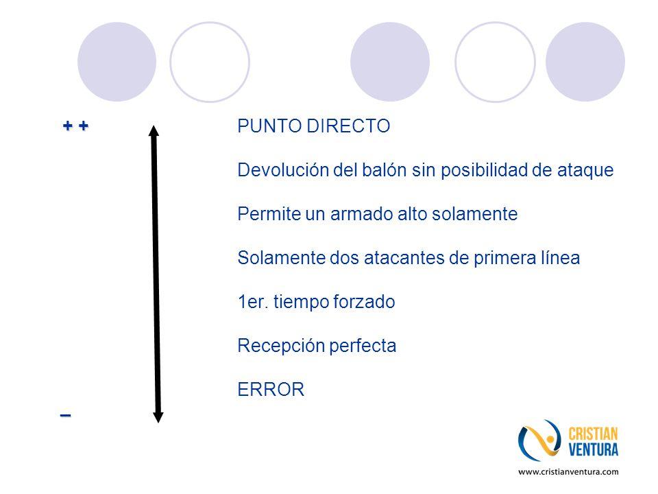 + + + + PUNTO DIRECTO Devolución del balón sin posibilidad de ataque Permite un armado alto solamente Solamente dos atacantes de primera línea 1er. ti