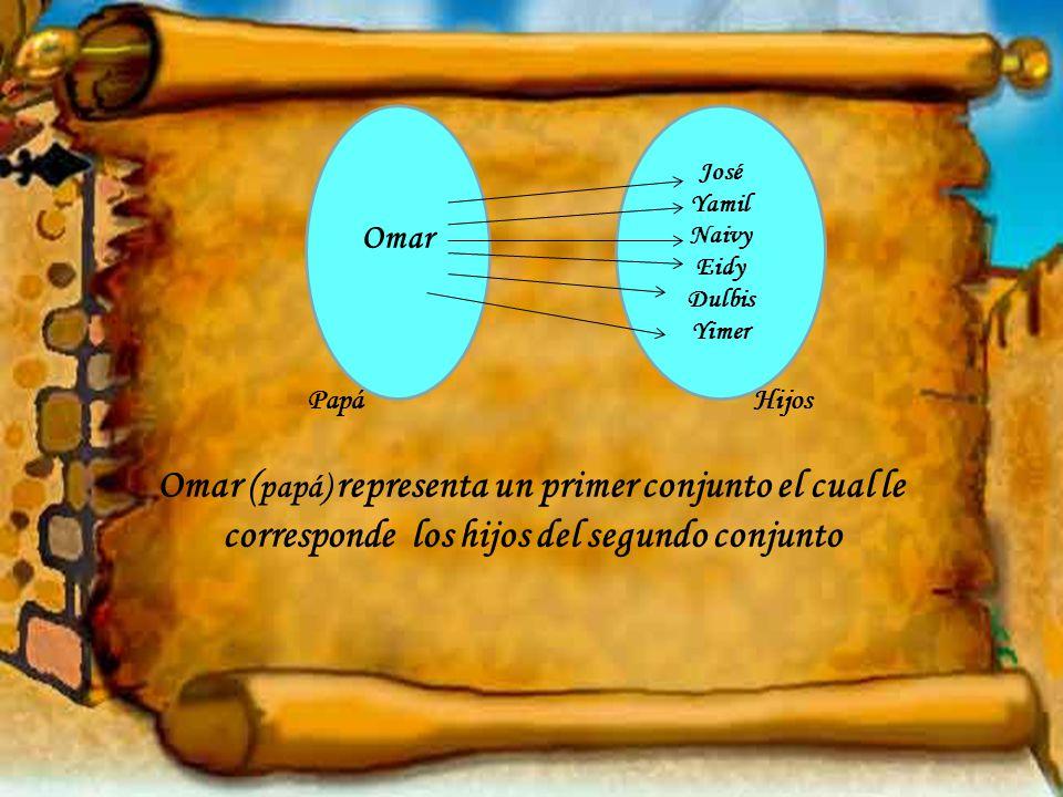 Papá Hijos Omar ( papá) representa un primer conjunto el cual le corresponde los hijos del segundo conjunto Omar José Yamil Naivy Eidy Dulbis Yimer