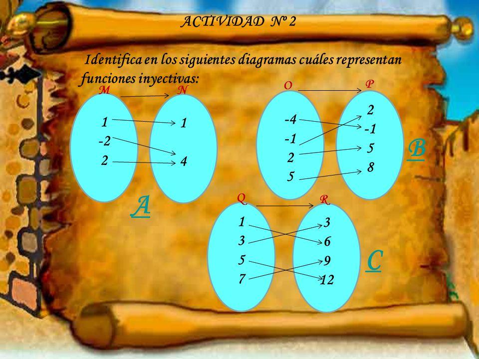 Identifica en los siguientes diagramas cuáles representan funciones inyectivas: -4 2 5 2 5 8 1 -2 2 1414 13571357 3 6 9 12 A C B ACTIVIDAD Nº 2 M N P O Q R