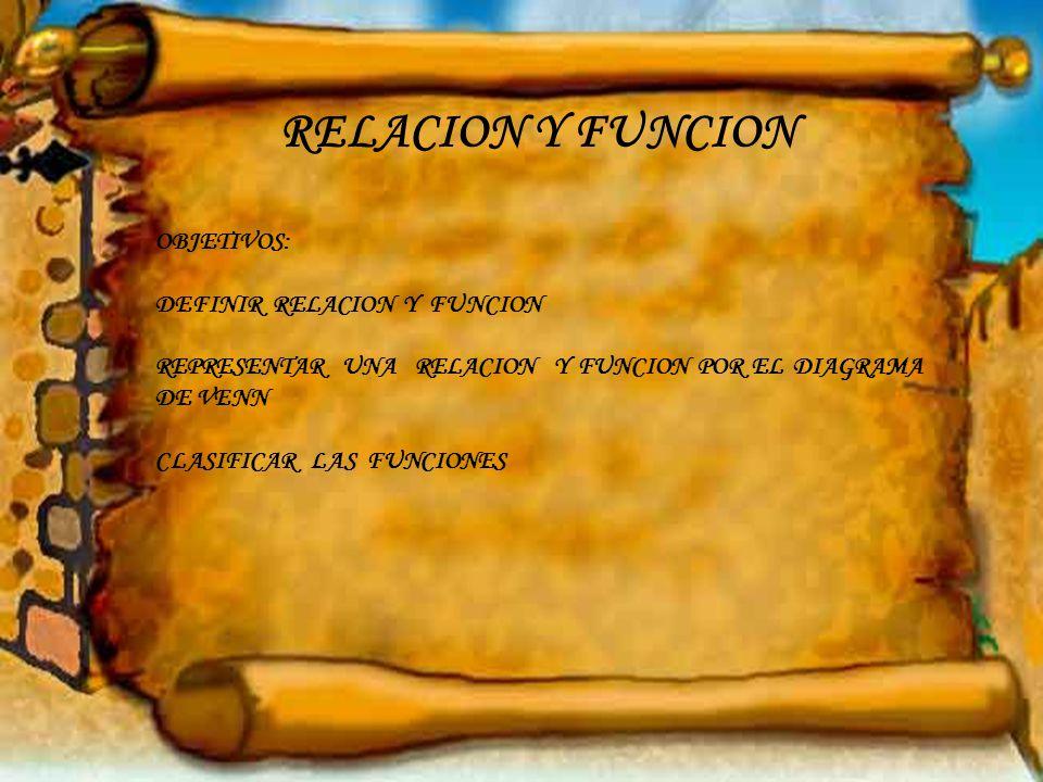 RELACION Y FUNCION OBJETIVOS: DEFINIR RELACION Y FUNCION REPRESENTAR UNA RELACION Y FUNCION POR EL DIAGRAMA DE VENN CLASIFICAR LAS FUNCIONES
