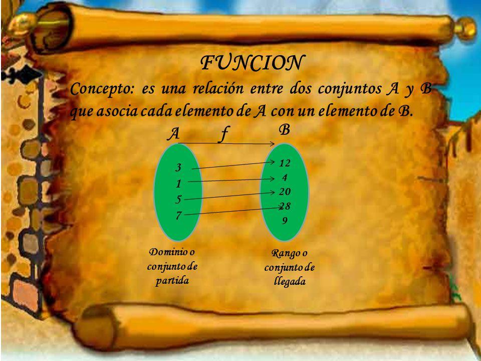 FUNCION Concepto: es una relación entre dos conjuntos A y B que asocia cada elemento de A con un elemento de B.