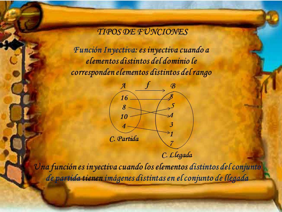 TIPOS DE FUNCIONES Función Inyectiva: es inyectiva cuando a elementos distintos del dominio le corresponden elementos distintos del rango 16 8 10 4 8 5 4 3 1 7 f A B C.