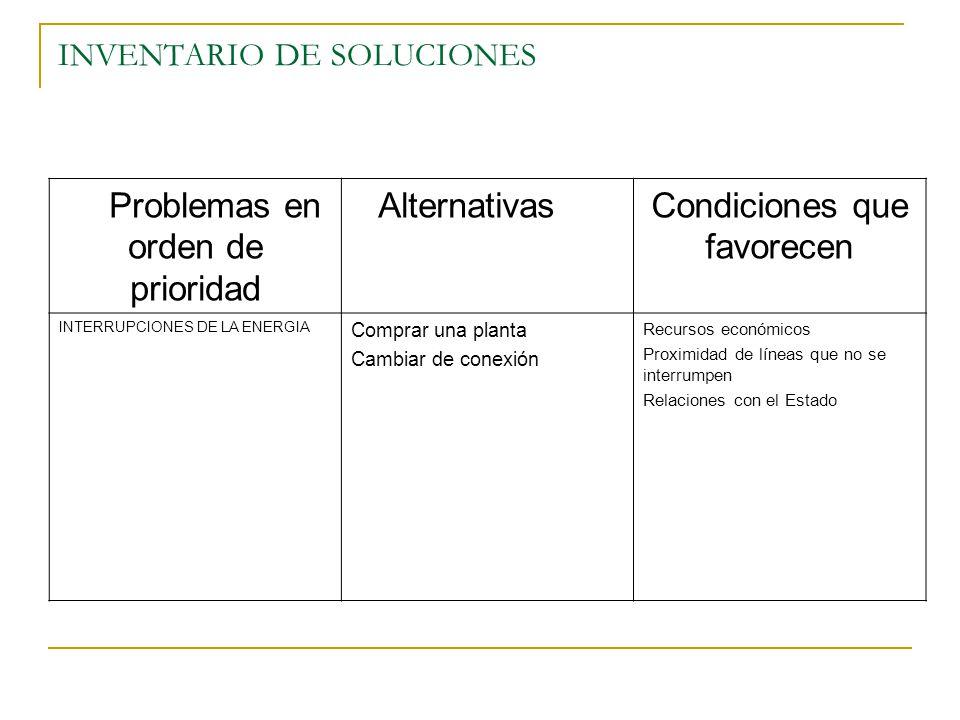 INVENTARIO DE SOLUCIONES Problemas en orden de prioridad AlternativasCondiciones que favorecen INTERRUPCIONES DE LA ENERGIA Comprar una planta Cambiar