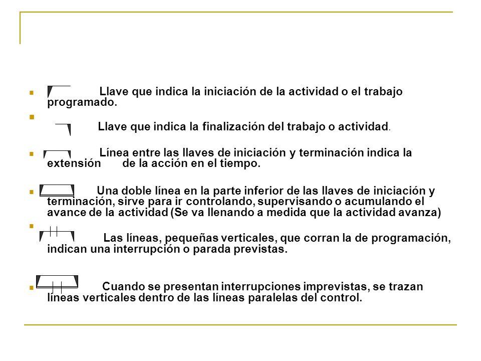 Llave que indica la iniciación de la actividad o el trabajo programado. Llave que indica la finalización del trabajo o actividad. Línea entre las llav