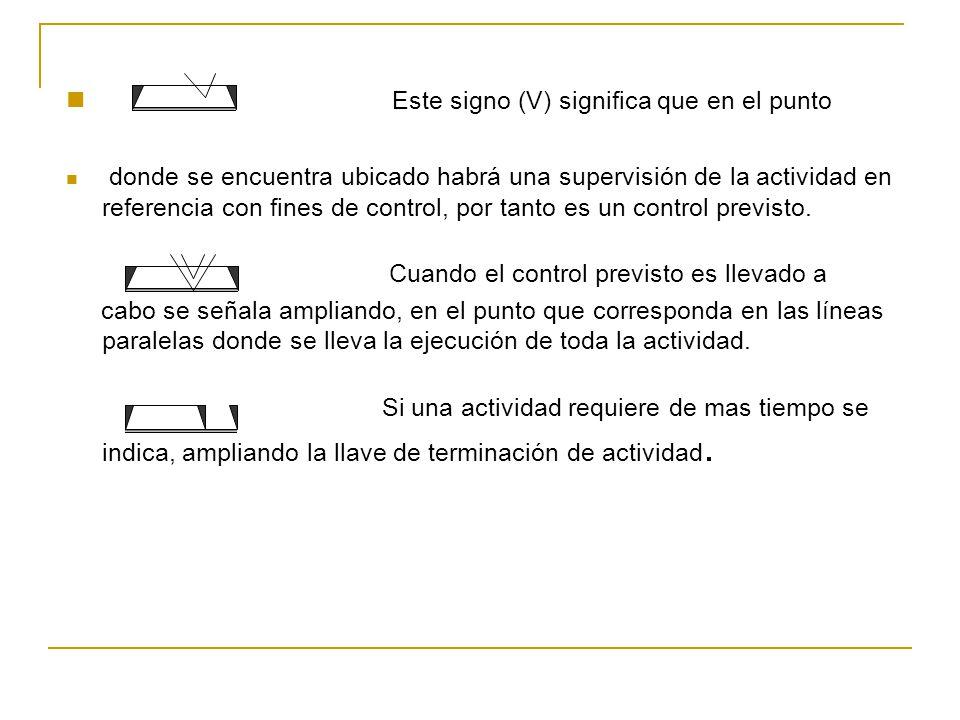 Este signo (V) significa que en el punto donde se encuentra ubicado habrá una supervisión de la actividad en referencia con fines de control, por tant