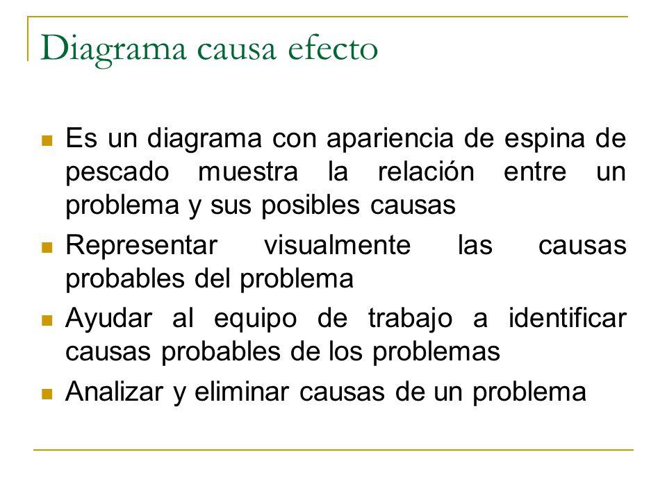 Diagrama causa efecto Es un diagrama con apariencia de espina de pescado muestra la relación entre un problema y sus posibles causas Representar visua