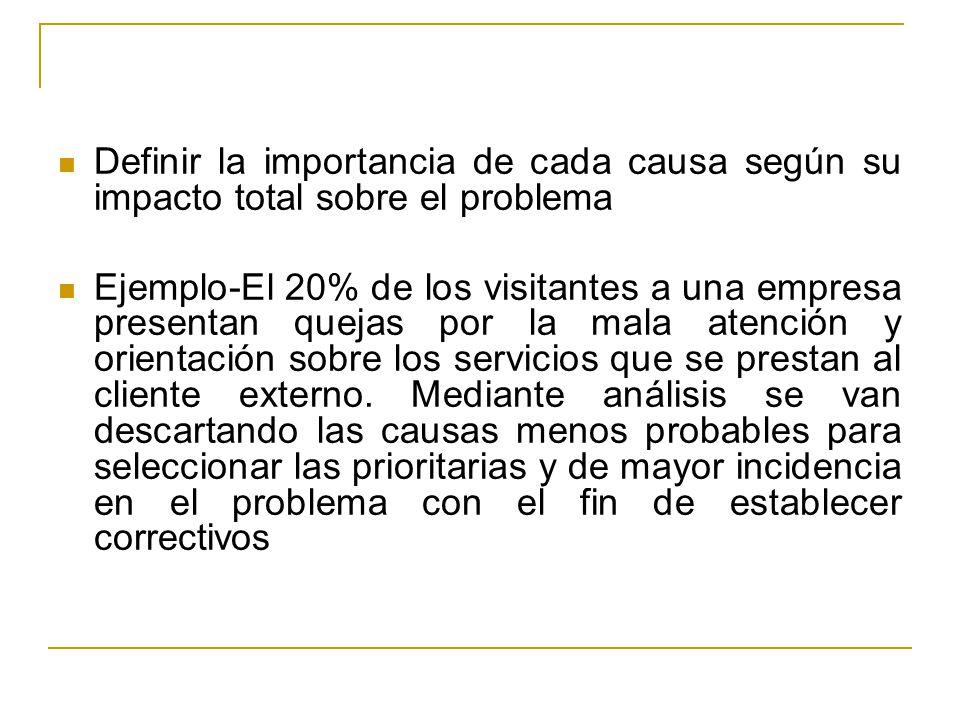 Definir la importancia de cada causa según su impacto total sobre el problema Ejemplo-El 20% de los visitantes a una empresa presentan quejas por la m