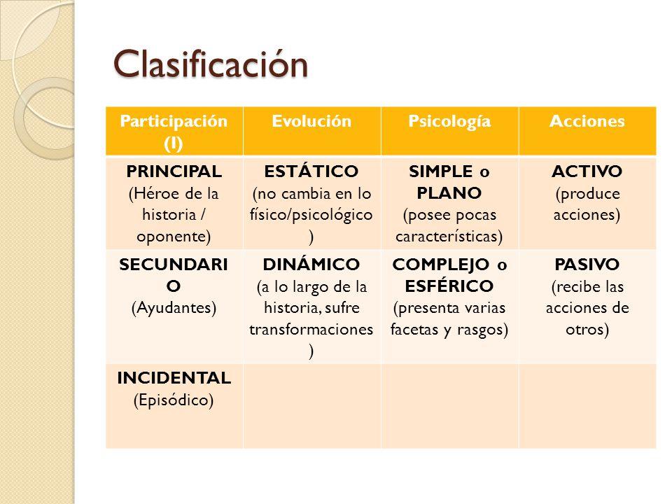 Clasificación Participación (I) EvoluciónPsicologíaAcciones PRINCIPAL (Héroe de la historia / oponente) ESTÁTICO (no cambia en lo físico/psicológico )