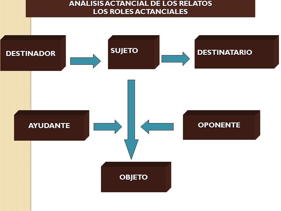 ANÁLISIS ACTANCIAL DE LOS RELATOS LOS ROLES ACTANCIALES DESTINADORSUJETODESTINATARIO OBJETO AYUDANTEOPONENTE