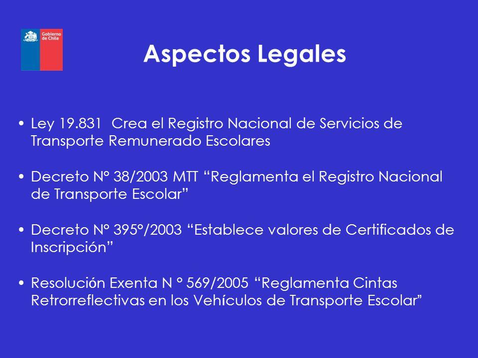 Aspectos Legales Ley 19.831 Crea el Registro Nacional de Servicios de Transporte Remunerado Escolares Decreto N° 38/2003 MTT Reglamenta el Registro Na