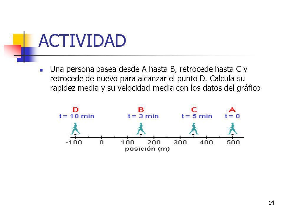 14 ACTIVIDAD Una persona pasea desde A hasta B, retrocede hasta C y retrocede de nuevo para alcanzar el punto D. Calcula su rapidez media y su velocid