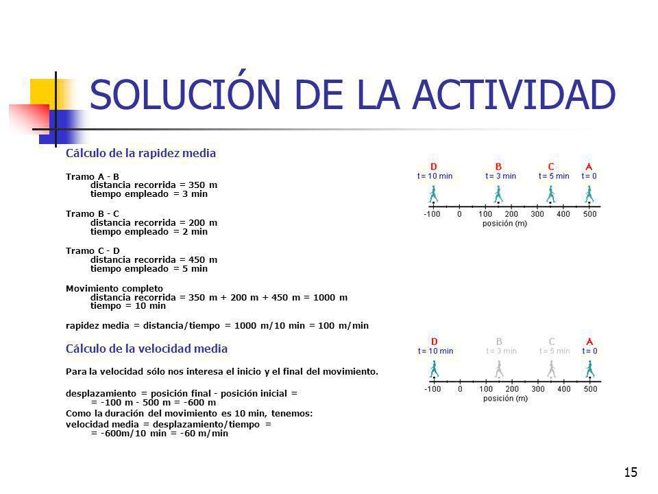 15 SOLUCIÓN DE LA ACTIVIDAD Cálculo de la rapidez media Tramo A - B distancia recorrida = 350 m tiempo empleado = 3 min Tramo B - C distancia recorrid