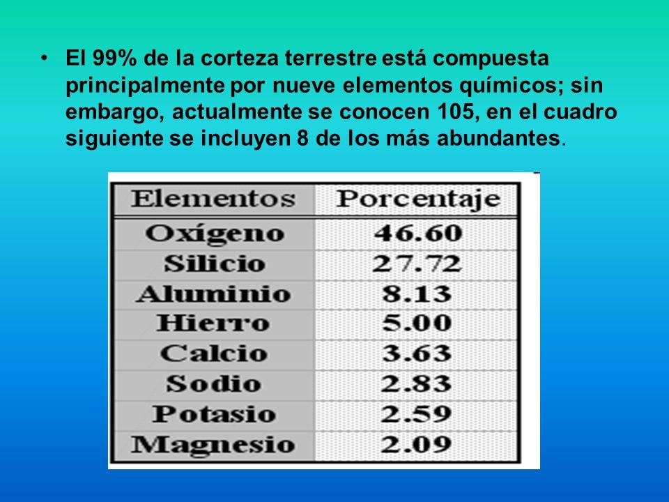 El 99% de la corteza terrestre está compuesta principalmente por nueve elementos químicos; sin embargo, actualmente se conocen 105, en el cuadro sigui