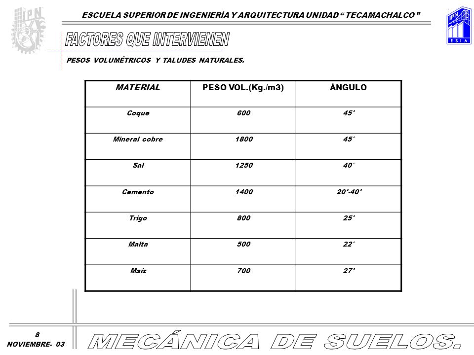 MATERIALPESO VOL.(Kg./m3)ÁNGULO Coque60045° Mineral cobre180045° Sal125040° Cemento140020°-40° Trigo80025° Malta50022° Maíz70027° ESCUELA SUPERIOR DE