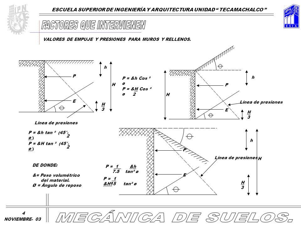P E h1 h d P2 P1= h1&tan ² ( 45° - ø ) P2= (h1+ h)& tan ² (45° - ø ) d = 1/3 h 3h1+ h E = ½ &h ( h + 2h1) tan ² ( 45 - ø ) 2 2 2 h1 + h 2 P = ( 1 + 4.5 A )& h + tan ² ( 45° - ø ) E = ( 1 + 4.5 A )&H ² + tan ² ( 45° - ø ) 2 2 H H/3 E h SOBRE CARGA A= SOBRE CARGA H² Cot ø ESCUELA SUPERIOR DE INGENIERÍA Y ARQUITECTURA UNIDAD TECAMACHALCO VALORES DE EMPUJE Y PRESIONES PARA MUROS Y RELLENOS.
