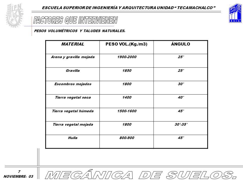 MATERIALPESO VOL.(Kg./m3)ÁNGULO Coque60045° Mineral cobre180045° Sal125040° Cemento140020°-40° Trigo80025° Malta50022° Maíz70027° ESCUELA SUPERIOR DE INGENIERÍA Y ARQUITECTURA UNIDAD TECAMACHALCO NOVIEMBRE- 03 PESOS VOLUMÉTRICOS Y TALUDES NATURALES.