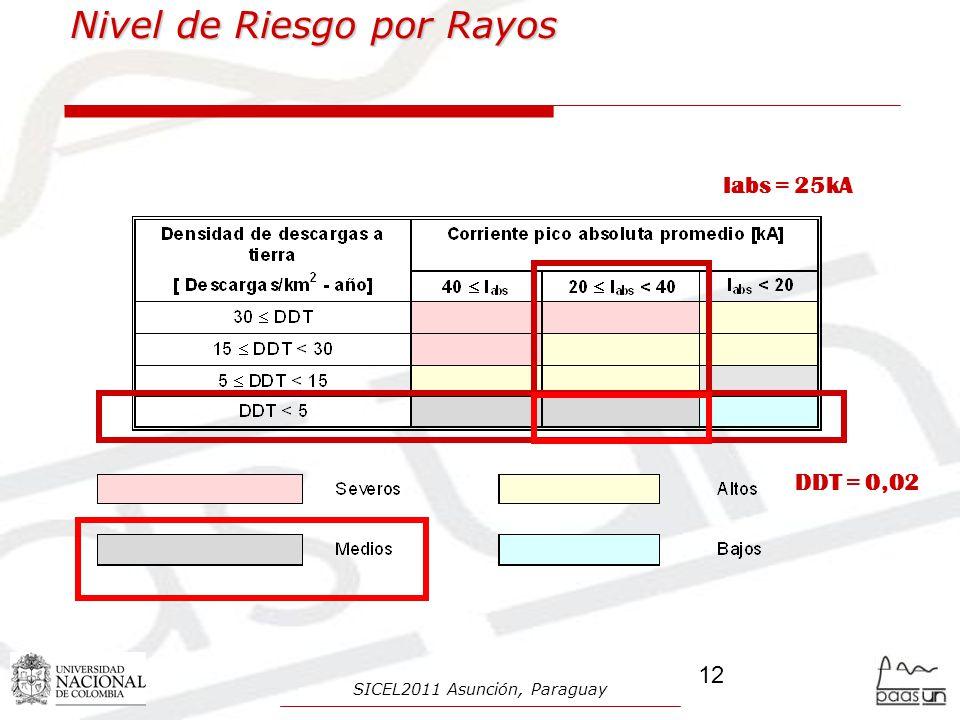 Nivel de Riesgo por Rayos DDT = 0,02 Iabs = 25kA 12 SICEL2011 Asunción, Paraguay
