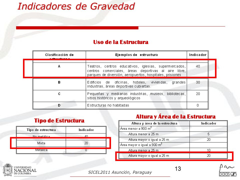 Indicadores de Gravedad Uso de la Estructura Tipo de Estructura Altura y Área de la Estructura 13 SICEL2011 Asunción, Paraguay