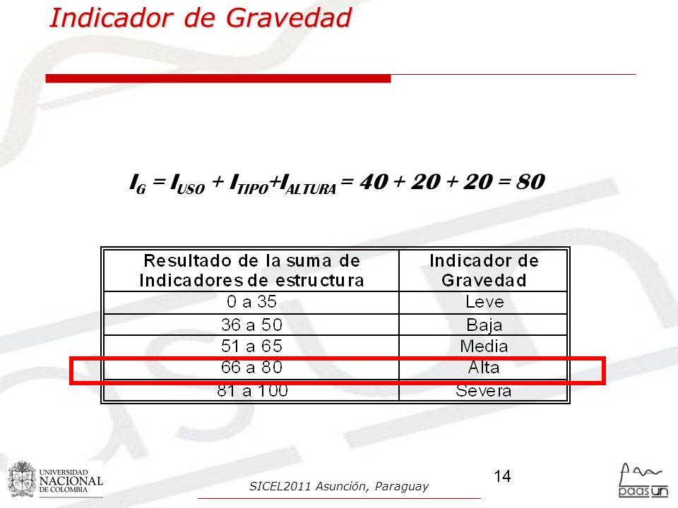 Indicador de Gravedad I G = I USO + I TIPO +I ALTURA = 40 + 20 + 20 = 80 14 SICEL2011 Asunción, Paraguay