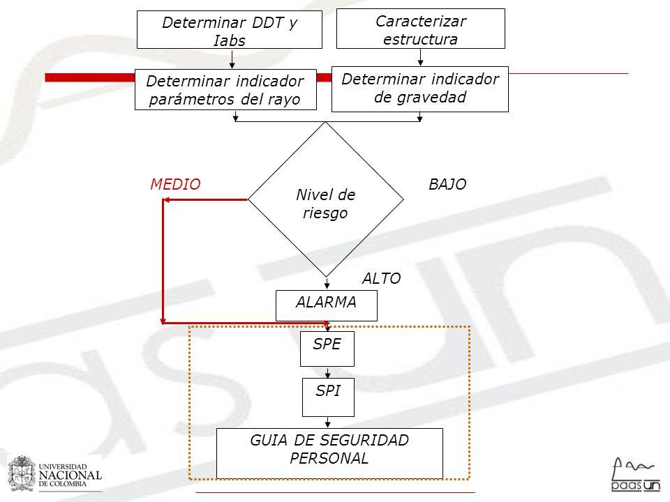 Nivel de riesgo Determinar DDT y Iabs Caracterizar estructura Determinar indicador parámetros del rayo Determinar indicador de gravedad ALARMA SPE SPI GUIA DE SEGURIDAD PERSONAL ALTO BAJOMEDIO