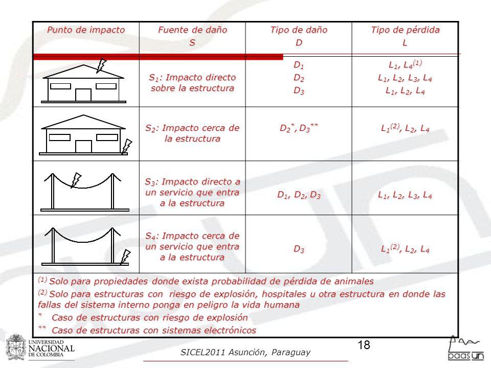 Punto de impacto Fuente de daño S Tipo de daño D Tipo de pérdida L S 1 : Impacto directo sobre la estructura D1D1D2D2D3D3D1D1D2D2D3D3 L 1, L 4 (1) L 1, L 2, L 3, L 4 L 1, L 2, L 4 S 2 : Impacto cerca de la estructura D 2 *, D 3 ** L 1 (2), L 2, L 4 S 3 : Impacto directo a un servicio que entra a la estructura D 1, D 2, D 3 L 1, L 2, L 3, L 4 S 4 : Impacto cerca de un servicio que entra a la estructura D3D3D3D3 L 1 (2), L 2, L 4 (1) Solo para propiedades donde exista probabilidad de pérdida de animales (2) Solo para estructuras con riesgo de explosión, hospitales u otra estructura en donde las fallas del sistema interno ponga en peligro la vida humana * Caso de estructuras con riesgo de explosión ** Caso de estructuras con sistemas electrónicos 18 SICEL2011 Asunción, Paraguay